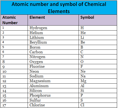 Chemical Elements And Its Atomic Number And Symbol Essential Classes